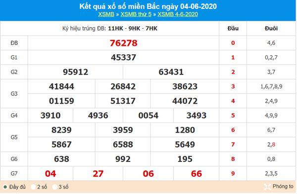 Phân tích XSMB 5/6/2020 – KQXS miền Bắc thứ 6