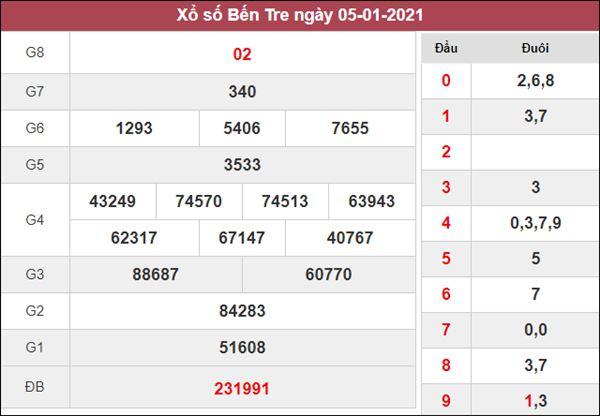 Phân tích XSBT 12/1/2021 thứ 3 với những con số may mắn