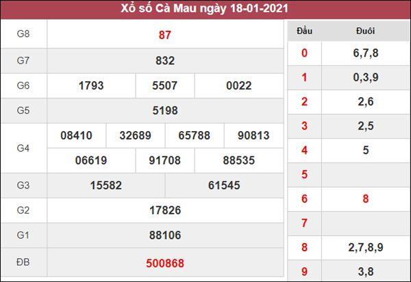 Phân tích XSCM 25/1/2021 thứ 2 chuẩn xác cùng chuyên gia