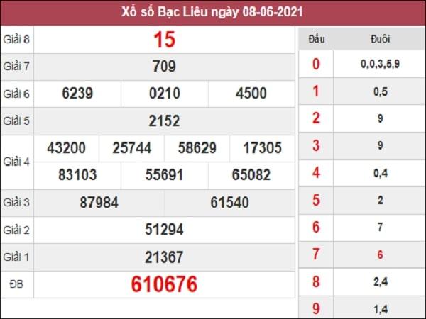 Phân tích XSBL 15-06-2021