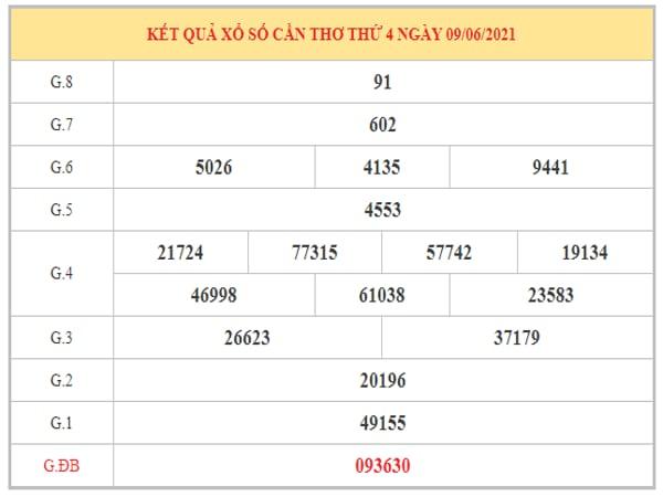 Phân tích KQXSCT ngày 16/6/2021 dựa trên kết quả kì trước