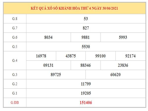 Phân tích KQXSKH ngày 4/7/2021 dựa trên kết quả kì trước