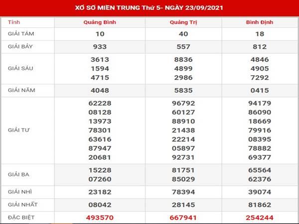 Phân tích XSMT 30/9/2021 - Dự đoán xổ số miền Trung hôm nay